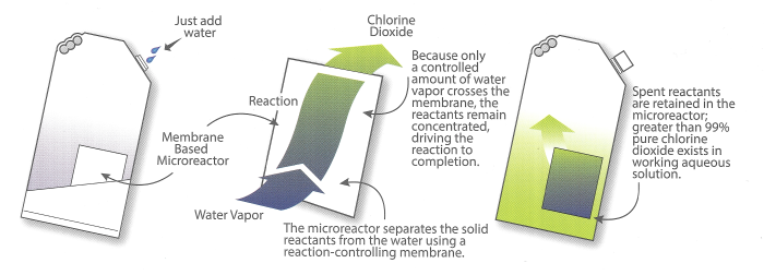 chlorine-dioxide-micro-reactor-technology